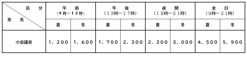 経済センターレンタルスペース利用料